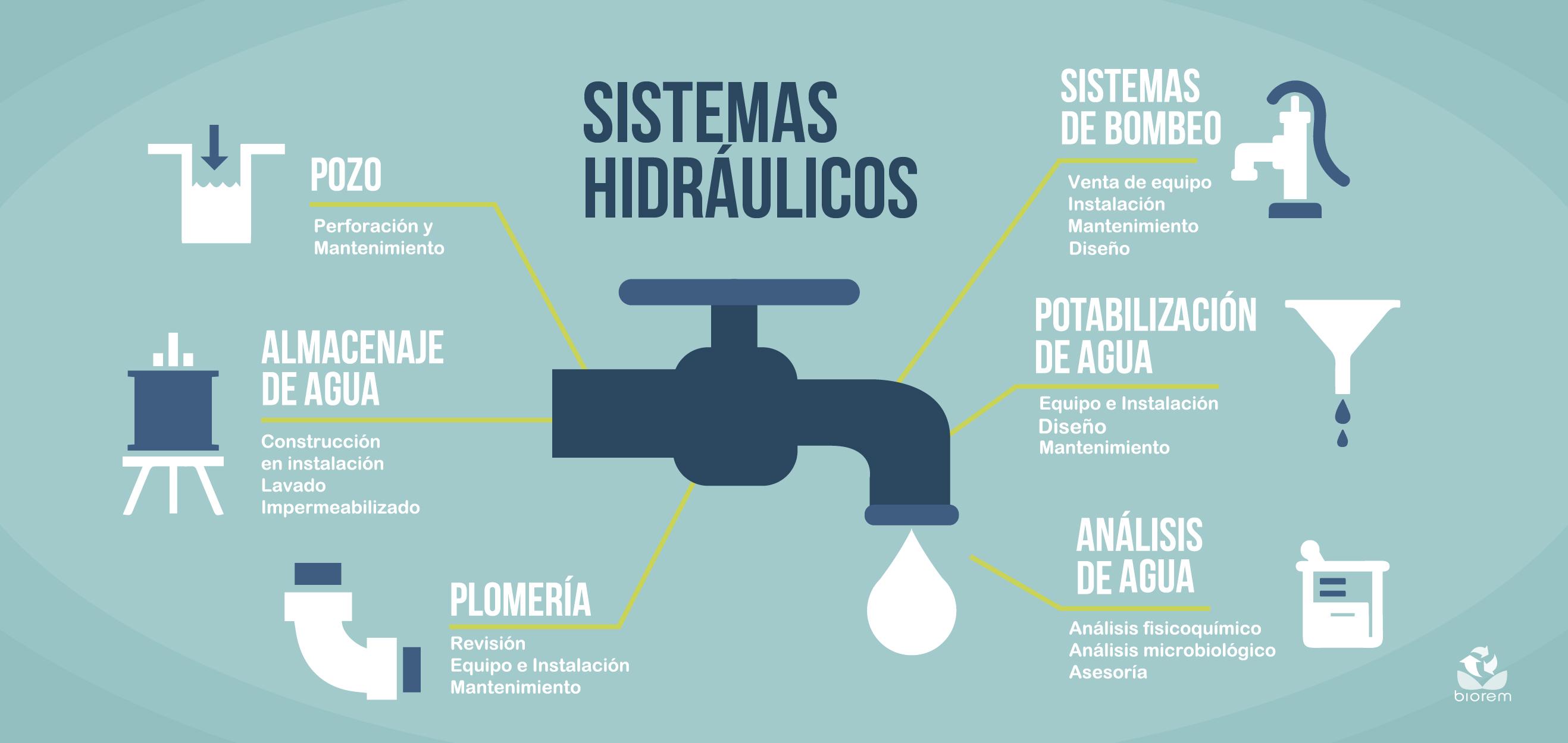 Servicios BIOREM-Sistemas Hidráulicos