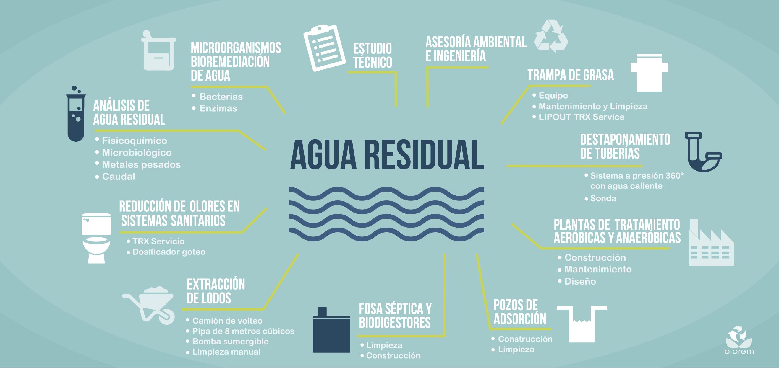 Servicios BIOREM-Agua Residual